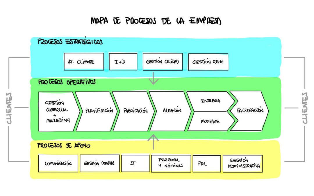 El Mapa de Procesos para comenzar